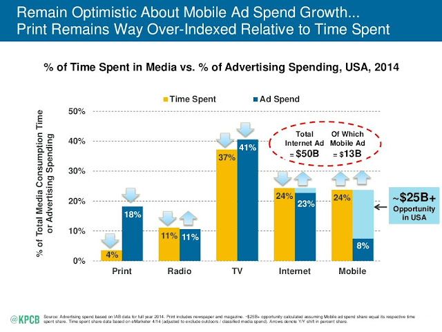 % of time spent in media vs % of ad spend