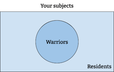 Venn diagram showing your subjects split into warriors and residents