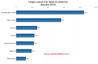USA large luxury car sales chart January 2016