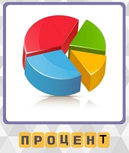 схематическое изображение процентов разного цвета и количества