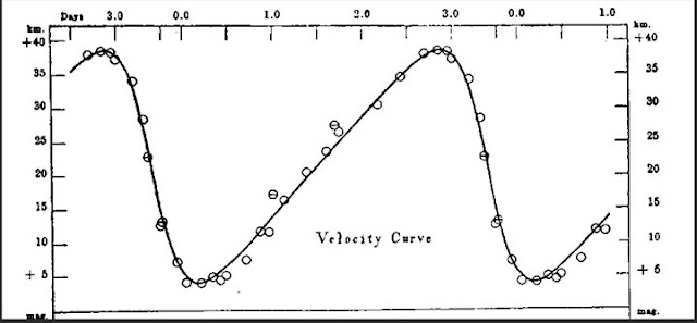 Example of Cepheid radial velocity curve (Source: www.mb-soft.com