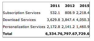 Mobile Services Numbers image from Bobby Owsinski's Music 3.0 blog