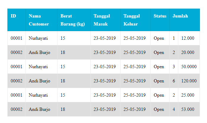 Cara Membuat Table Barang Dan Customer Di Blog