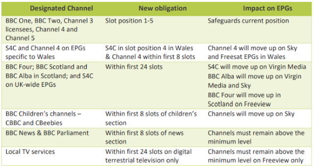Ofcom table of changes. This is described in the text in the article.