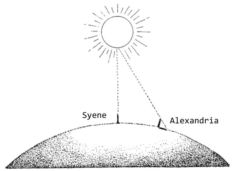 calculando-o-tamanho-da-terra-pelo-metodo-de-eratostenes