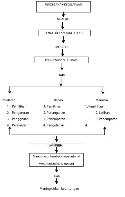 Skema Diagram alur Laporan Kecelakaan Kerja (klik untuk memperbesar gambar)