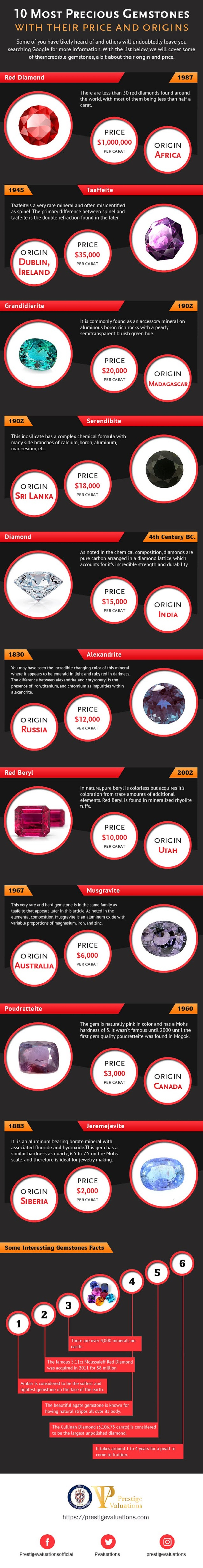 how-much-is-your-stuff-worth-top-10-precious-gemstones-infographic