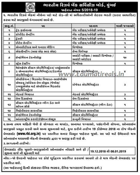 RBI Grade C Officer