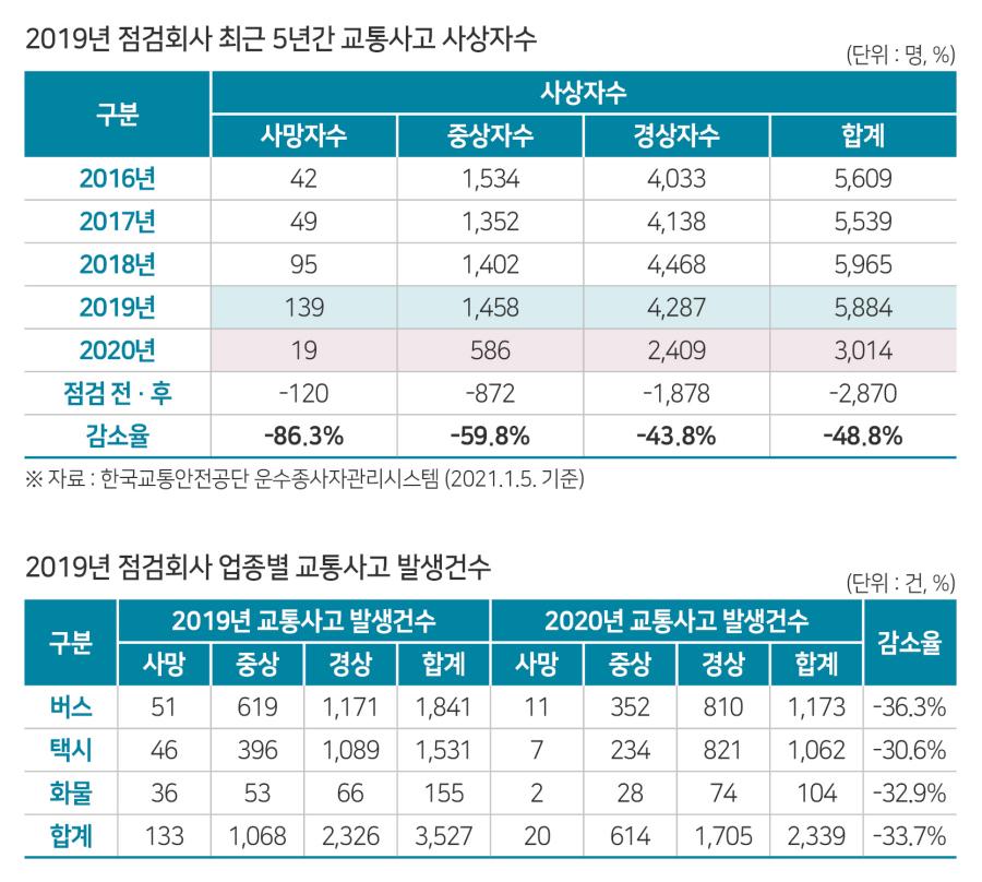 2019년 운수회사 385개사 대상, 안전점검 및 사후관리 실시 결과