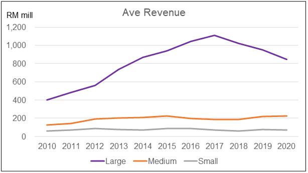 Average revenue by company size