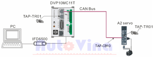 Sơ đồ kết nối mạng CANopen giữa PLC DVP10MC11T với Servo ASD-A2 hãng Delta