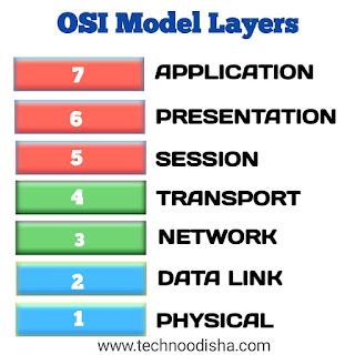 Introduction to Computer Network  and OSI Model Layers