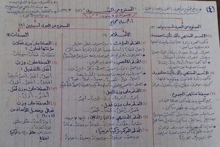 قواعد اللغه العربيه كاملة بالمختصر من ابتدائى لثانويه عامه أ/ مجدي حجاج 14
