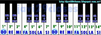 notas en piano