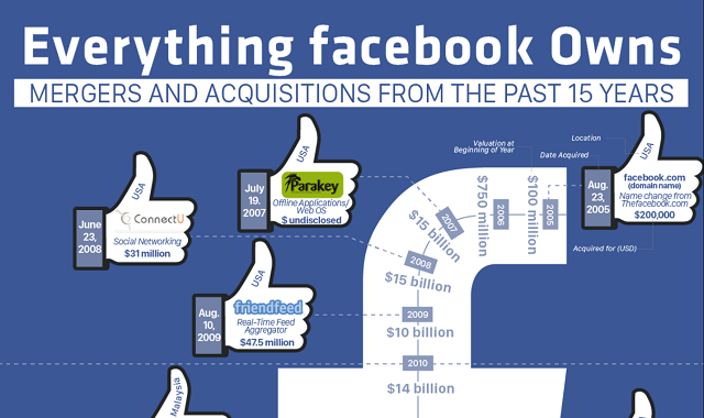 Everything Facebook Owns: Mergers and Acquisitions from the Past 15 Years