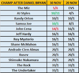 Sky Bet - WWE Champion After Daniel Bryan