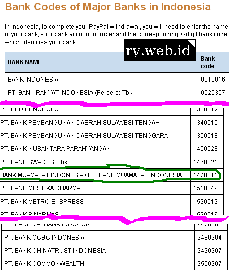 2a-Bank-Codes-of-Major-Banks-in-Indonesia