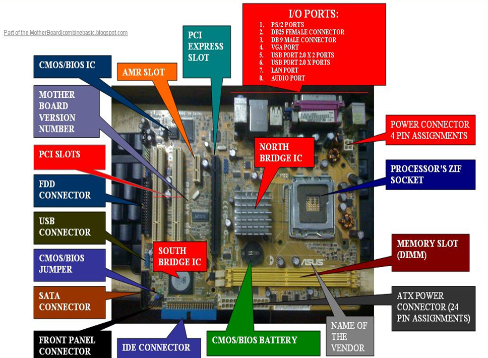 Basic Parts Of A Motherboard: Parts And Functions Of The Motherboard
