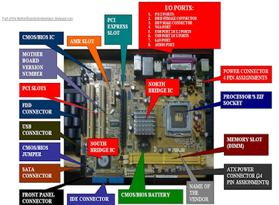 Complete Parts of Motherboard