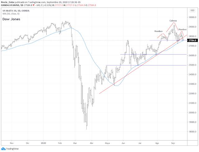 Dow Jones bajista