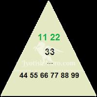 Мастер-числа от 11 до 99