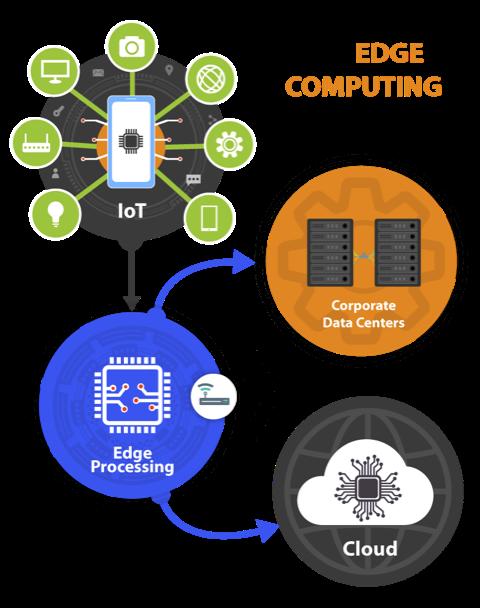 Example-of-edge-computing