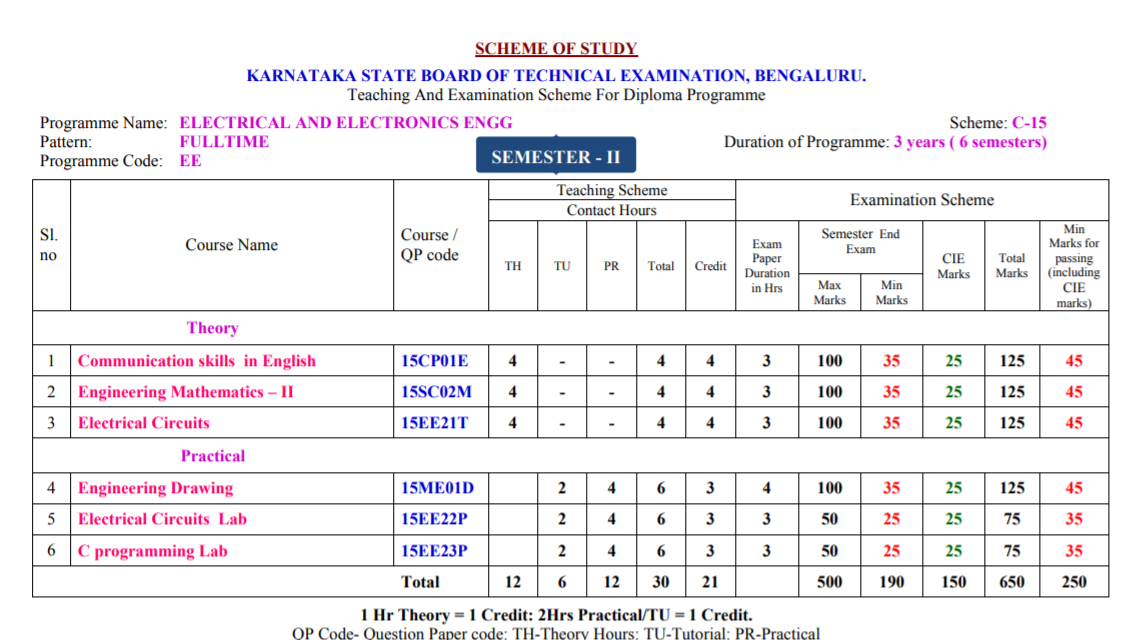 DIPLOMA ELECTRONICS & COMMUNICATION ENGINEERING  2nd sem syllabus