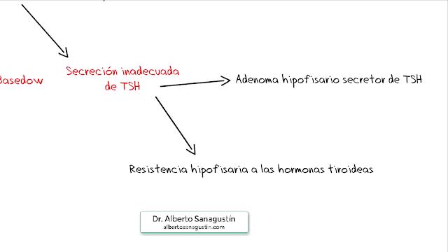 resistencia hipofisaria a las hormonas tiroideas