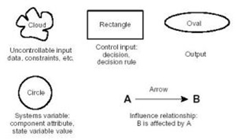 Gambar 1 Influence Diagram