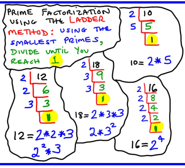 Sharing Math Ideas Ladder Method For Gcf And Lcm