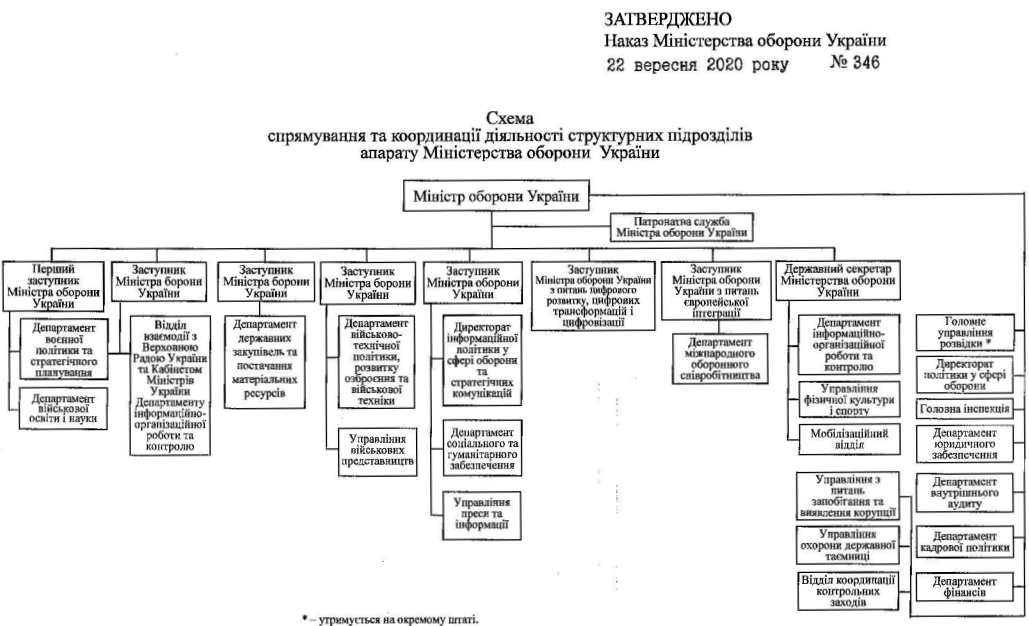Розподіл між заступниками МОУ
