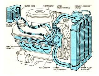 sadar atau tidak temperatur mobil yang cepat sekali naik suhunya atau temperaturnya bisa  Waspada Penyebab Suhu Mesin Cepat Panas