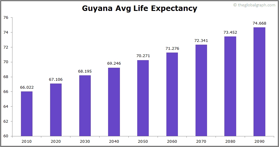 Guyana  Avg Life Expectancy