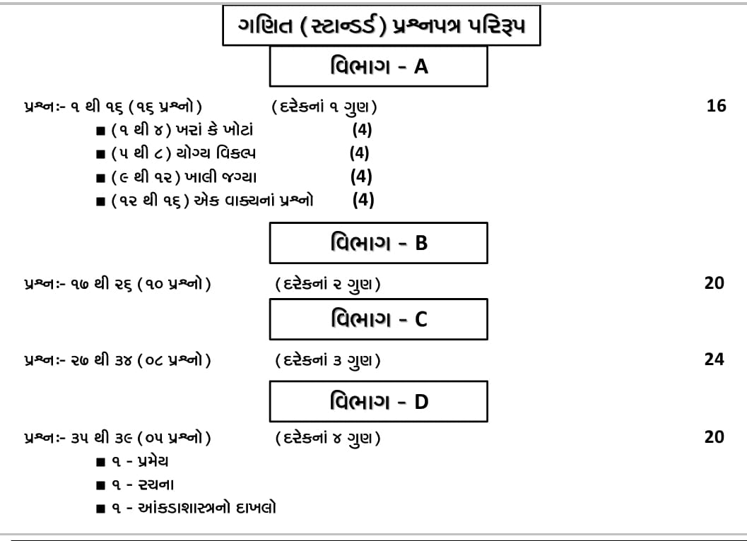 STD 10th NEW PAPER STYLE