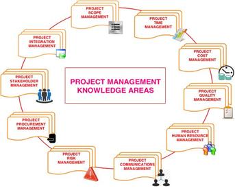management project definition