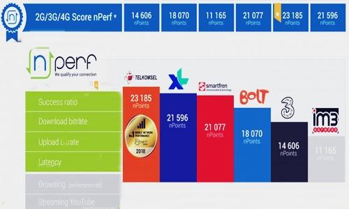 Review Kartu Internet Terbaik Telkomsel vs XL vs Indosat vs Smartfren vs Tri