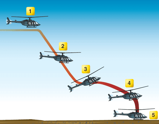 Helicopter Emergencies and Hazards