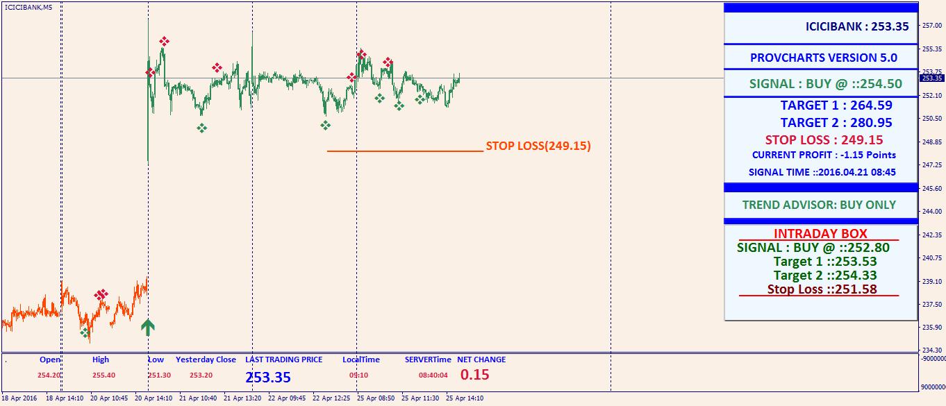 Ncdex trading strategies