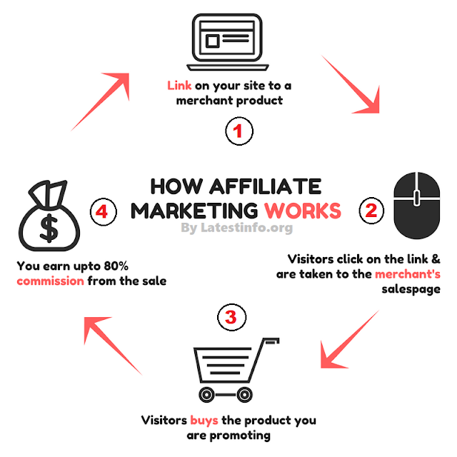 affiliate marketing works in 4 simple steps