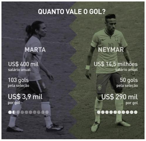Quanto vale o gol?