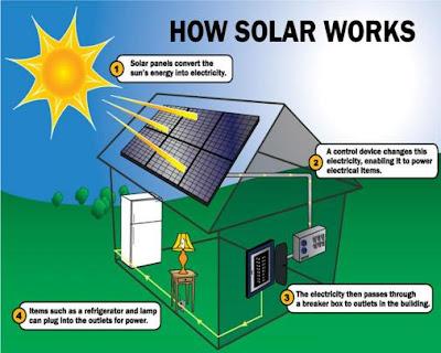 Why is Solar Energy Renewable?