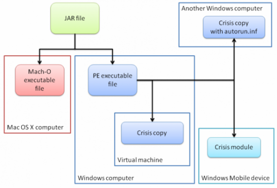 Hijacking Virtual Machines with Crisis malware