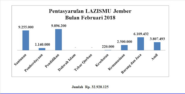 Rekap nominal pentasyarufan Lazismu Jember bulan Pebruari 2018