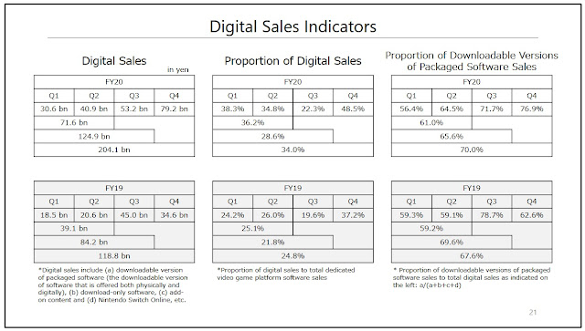 Nintendo Switch Proportion of Digital Sales to Physical Games fiscal year ending March 2020