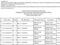 Daftar Nama Para Penerima Program PIP Tahap 1, Jenjang MI Tahun 2021