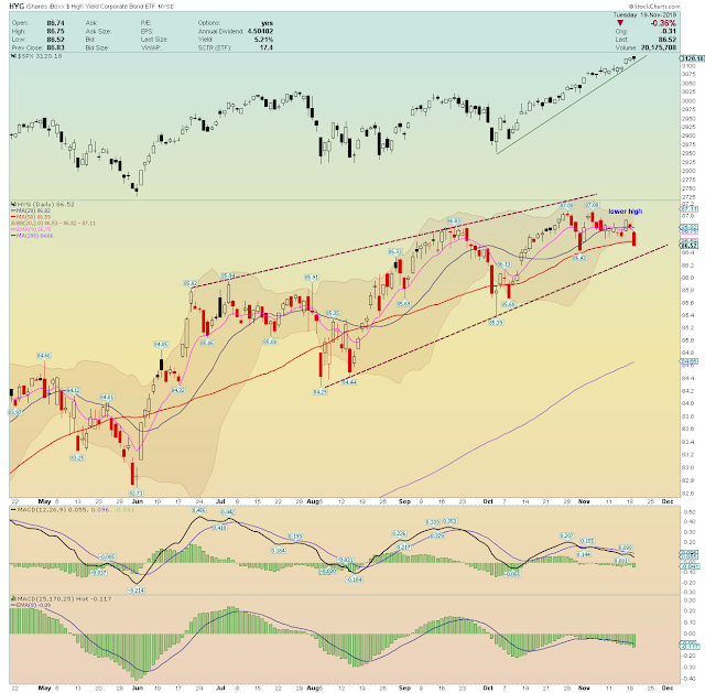 Very Fragile Stock Market Now