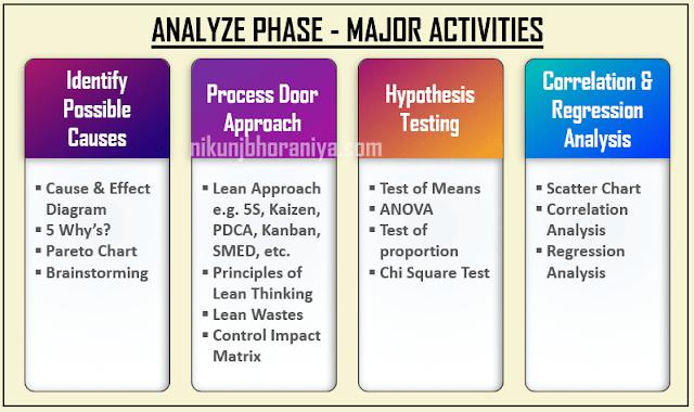 Activity in Analyze Phase