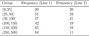 Tabel 7.2. Contoh data percobaan