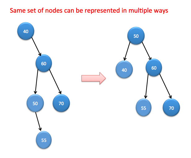 Binary Search tree representation