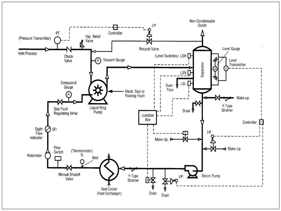Inside Power Station Liquid Ring Vacuum Pump